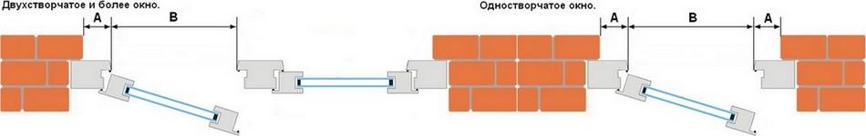 Инструкция замера светового проёма
