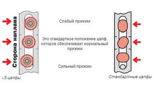 Регулировка фурнитуры окна