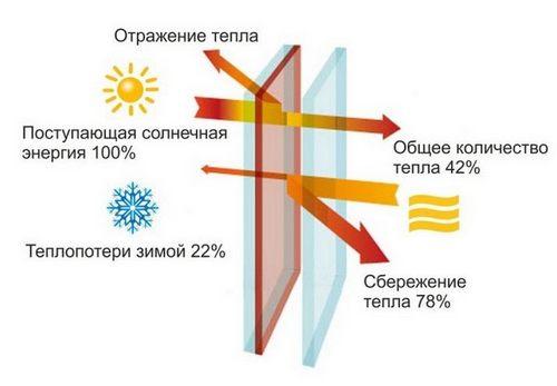 стекло Solar